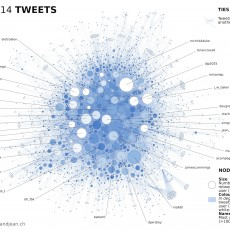 #arclight2015 in Brief: Twitter