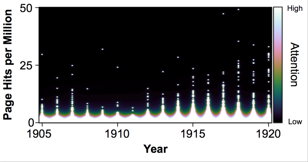 Number of page hits between 1905 and 1920 for the directors represented in our early cinema credits dataset.