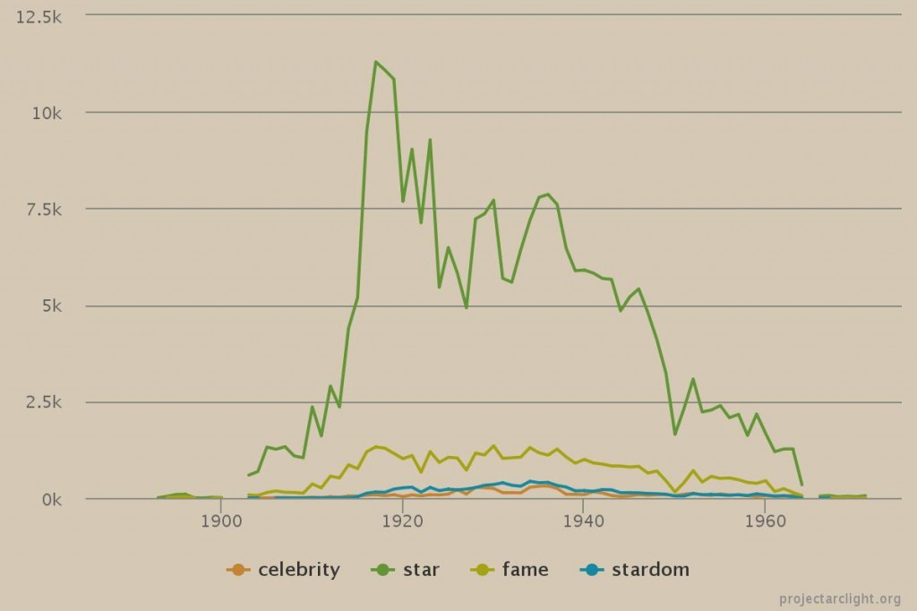 celebrity star fame stardom default