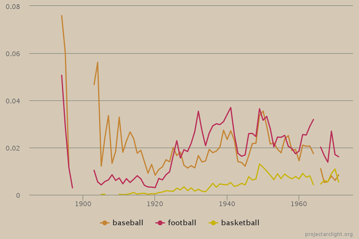 Arclight sports line graph -- normalized