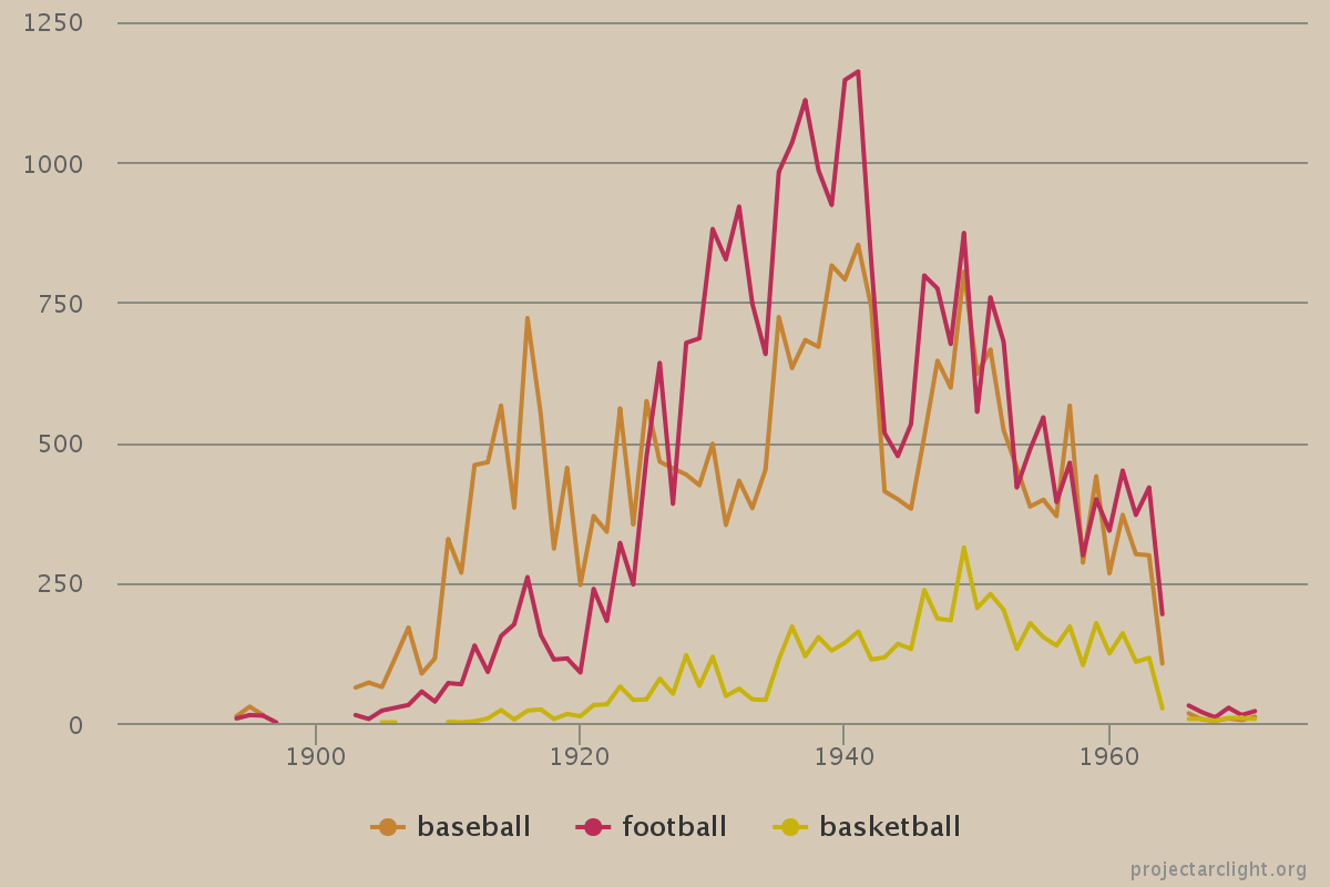 Arclight sports line graph -- raw page count
